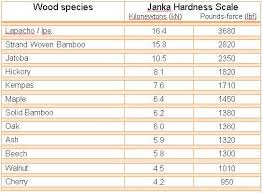hardwood flooring hardness chart wood floors