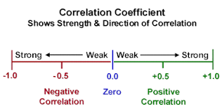 forex pairs correlation table how to read currency correlation tables babypips com