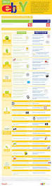 Ebay Spreadsheet Bizbarcelona Economia Social Infografia Infografías