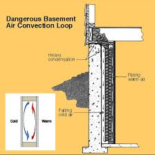 importance of eliminating air spaces between insulation and the