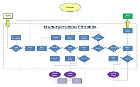 flowchart simple examples purchasing process purchasing process flowchart 10 best images of process flow chart examples business process manufacturing process flow chart examples