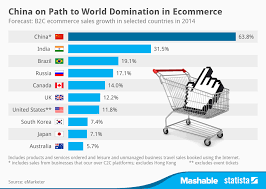 U S B2c E Commerce Volume 2015 Statistic Chart China On Path To In Ecommerce Statista