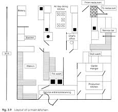 Bakery Floor Plan Design Designing The Layout Of A Kitchen With Diagram