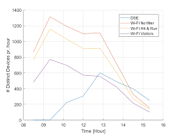 2 plot showing number of observed wi fi devices in the oticon