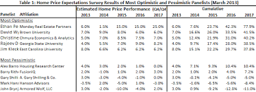 economists predict home value appreciation through 2017 to economists predict home value appreciation through 2017 to exceed
