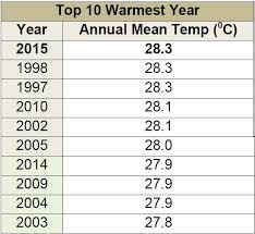 average global temperature by year table 2015 one of warmest years in singapore s history says mss as it