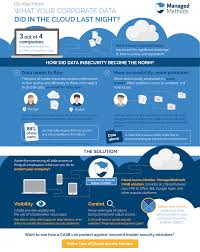 Dropbox Corporate Office Cloud Security U0026 Casb Infographics Managedmethods Resources