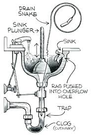 how to snake a bathroom sink unclog a bathroom sink new kitchen snake with clogged drain cleaning