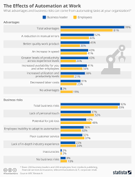 chart the effects of automation at work statista infographic the effects of automation at work statista