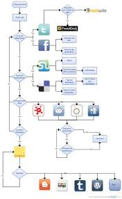 process flow chart template process flow chart template microsoft