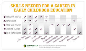 Hard Skills Examples On A Resume by Choosing Your Path Part 2 Skills Needed To Thrive In Ece