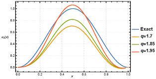 entropy free full text a novel operational matrix of caputo