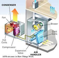 what u0027s a split air conditioner split vs packaged ac units