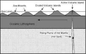 earth u0027s interior u0026 formation of magmas