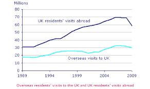britons taking fewer breaks overseas