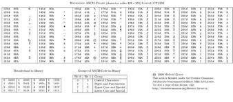 tabella conversione candele codice ascii tabella a 7bit e tabella estesa a 8bit elettronica