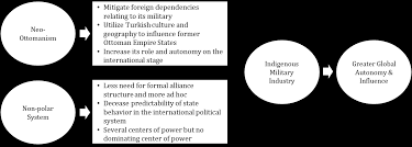 Ottoman Political System by Turkey U0027s Power Play The Creation Of An Indigenous Military