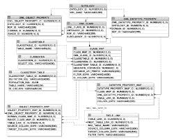 Owl Table L Mapping Schema Between Owl Ontology And Relational Database