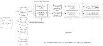 black box classifier interpretation using decision tree and fuzzy
