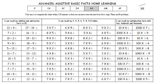 basic facts u2013 mathematics room 12 arahoe