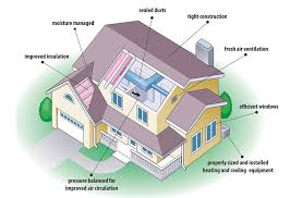 energy efficient homes floor plans smart home upgrades get energy smarter