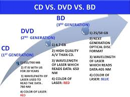 format dvd bluray blu ray disc