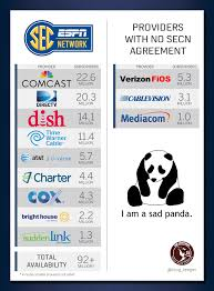 Directv San Antonio Texas The 3 Big Things To Know About The Sec Network For Launch Day