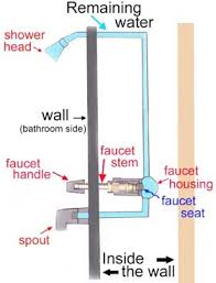 Water Leaking From Shower Faucet Handle Faucet Smart Plumbers Inc Smart Plumbers And Rooters