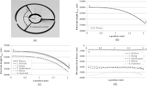 design and wafer level replication of a freeform curvature for
