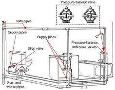 Plumbing For Basement Bathroom by Bathroom Bathroom Plumbing Layout On Bathroom And How To Plumb A