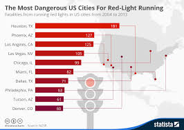 what is considered running a red light chart the most dangerous us cities for red light running statista