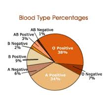 blood 3 blood typing crime scene