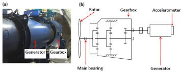 sensors free full text early fault diagnosis of bearings using