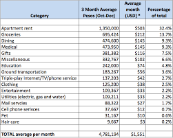 average cost of rent 100 average cost of apartment rent want to live in orange