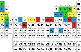 xe on the periodic table periodic table es xe fresh tabla periodica xe copy the periodic
