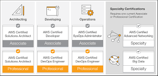 aws certifications u2013 types of certification