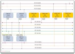 network diagrams drawing complex vlan networks with ip addressing