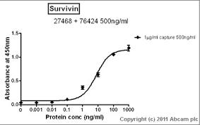 mhcc cus map anti survivin antibody ep2880y ab76424 abcam