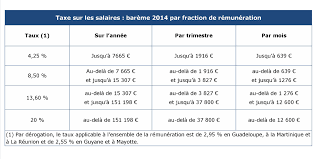 taxe sur les bureaux en ile de taxes sur les bureaux 100 images taxation annuelle des bureaux