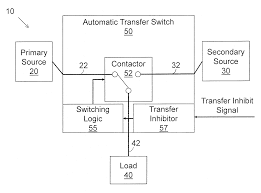 patent us20120090966 automatic transfer switch with transfer