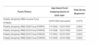 will rmd to charity 2015 a target date fund for retirees who aren t sure how to invest and