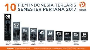 list film romantis indonesia terbaru daftar 10 film indonesia terlaris semester pertama 2017