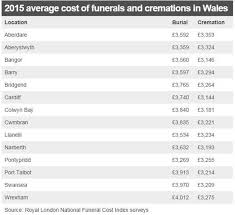 cremation costs funeral costs in wales rise by an average of 170 in a year news