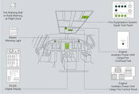 aero fire protection cargo compartments