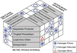 tentang matrix diagram blog eris