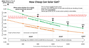 new record low solar price in abu dhabi u2013 costs plunging faster