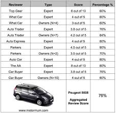peugeot 5008 dimensions peugeot 5008 mpv aggregated car review experts owners