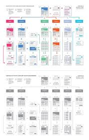 check out easyone website flowchart template by created in
