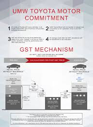 toyota price proton toyota prices cut with gst the rakyat post the rakyat post