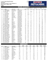 pro motocross results motoxaddicts race results 2017 high point national
